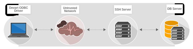 SSH Connection Description