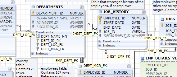 oracle database designer - What Is Database Designer