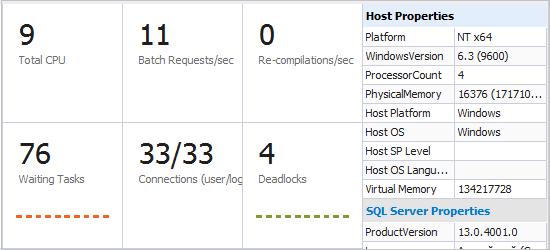 SQL Server Monitoring Tool in dbForge Studio for SQL Server
