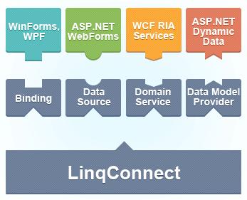 LINQ to SQL Compatible ORM solution | LinqConnect