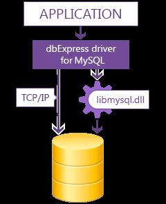 Devart dbExpress Driver for MySQL for Delphi 10.4 Sydney