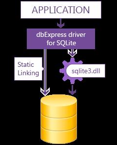 Windows 7 dbExpress Driver for SQLite 4.3.1 full